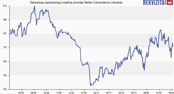 Darbuotojų (apdraustųjų) skaičius įmonėje Reitan Convenience Lithuania