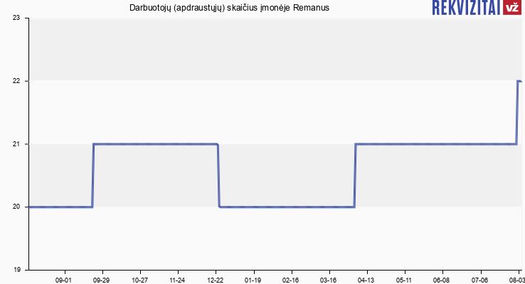 Darbuotojų (apdraustųjų) skaičius įmonėje Remanus