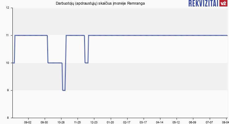 Darbuotojų (apdraustųjų) skaičius įmonėje Remranga