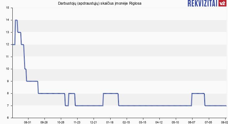 Darbuotojų (apdraustųjų) skaičius įmonėje Riglosa