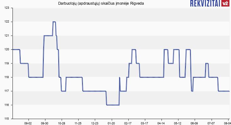 Darbuotojų (apdraustųjų) skaičius įmonėje Rigveda
