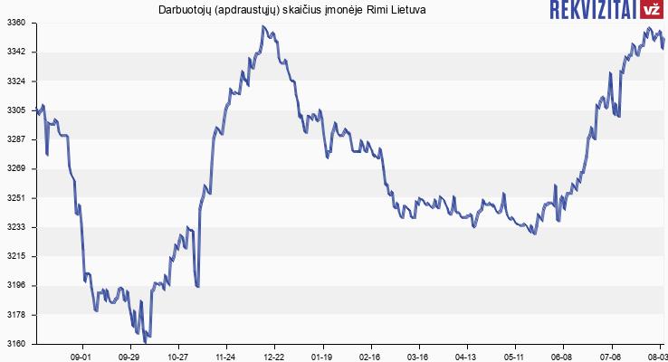 Darbuotojų (apdraustųjų) skaičius įmonėje Rimi Lietuva