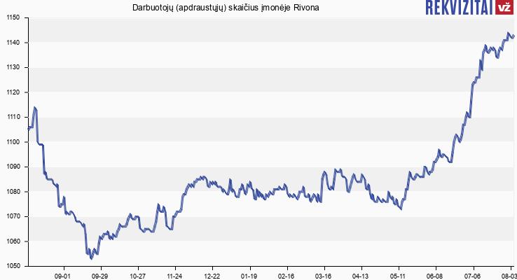 Darbuotojų (apdraustųjų) skaičius įmonėje Rivona