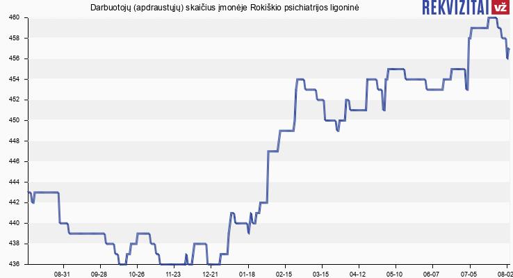 Darbuotojų (apdraustųjų) skaičius įmonėje Rokiškio psichiatrijos ligoninė