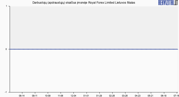 Darbuotojų (apdraustųjų) skaičius įmonėje Royal Forex Limited Lietuvos filialas