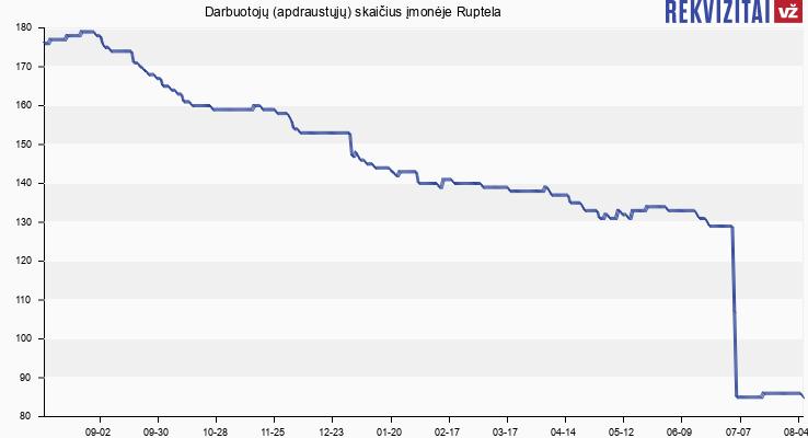 Darbuotojų (apdraustųjų) skaičius įmonėje Ruptela