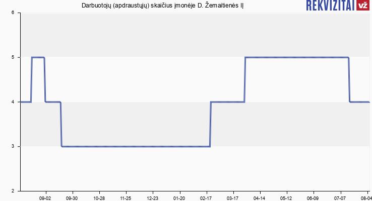Darbuotojų (apdraustųjų) skaičius įmonėje Rytas, Baras, D. Žemaitienės IĮ