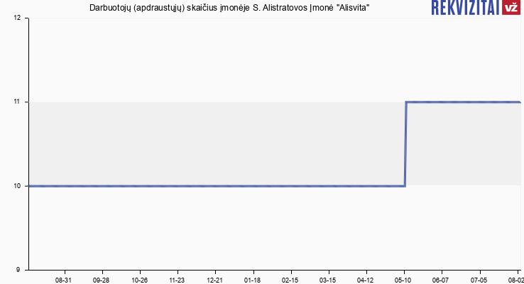 """Darbuotojų (apdraustųjų) skaičius įmonėje S. Alistratovos Įmonė """"Alisvita"""""""
