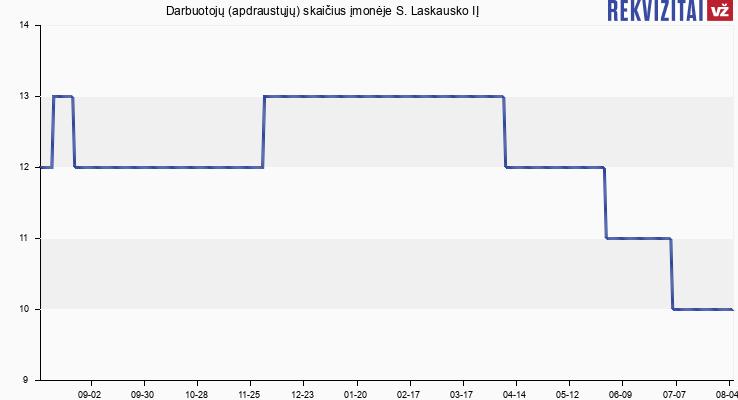 Darbuotojų (apdraustųjų) skaičius įmonėje S. Laskausko IĮ