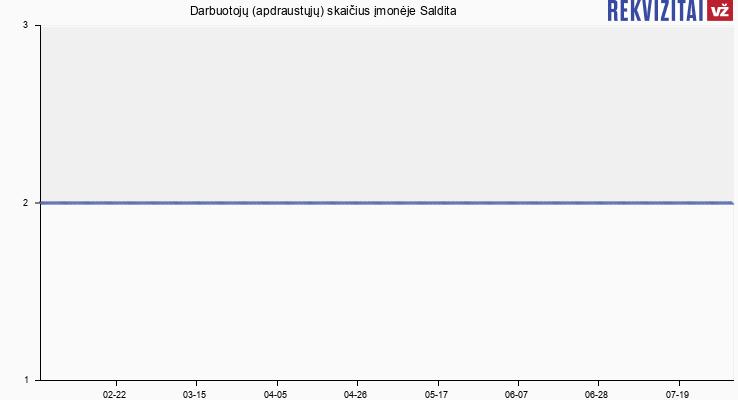 Darbuotojų (apdraustųjų) skaičius įmonėje Saldita