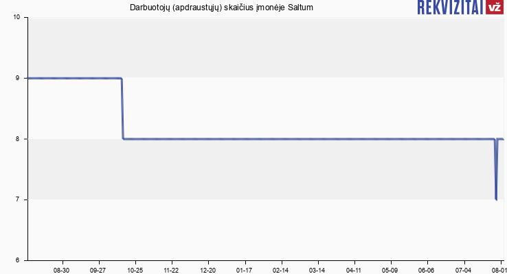 Darbuotojų (apdraustųjų) skaičius įmonėje Saltum