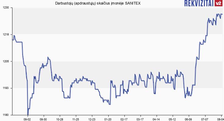 Darbuotojų (apdraustųjų) skaičius įmonėje SANITEX