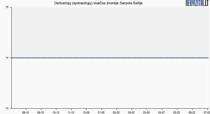 Darbuotojų (apdraustųjų) skaičius įmonėje Sanpola Baltija