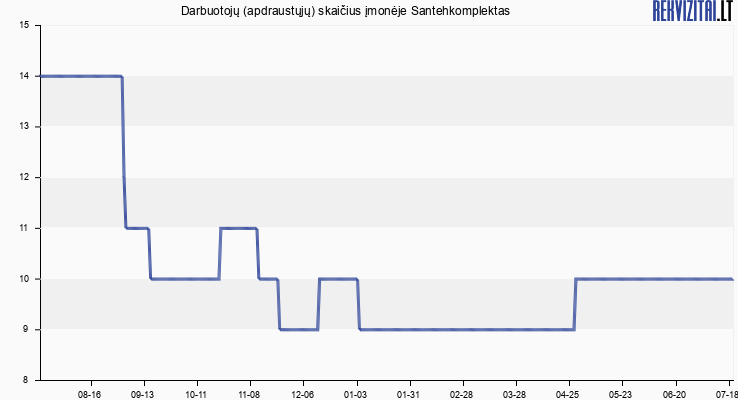 Darbuotojų (apdraustųjų) skaičius įmonėje Santehkomplektas