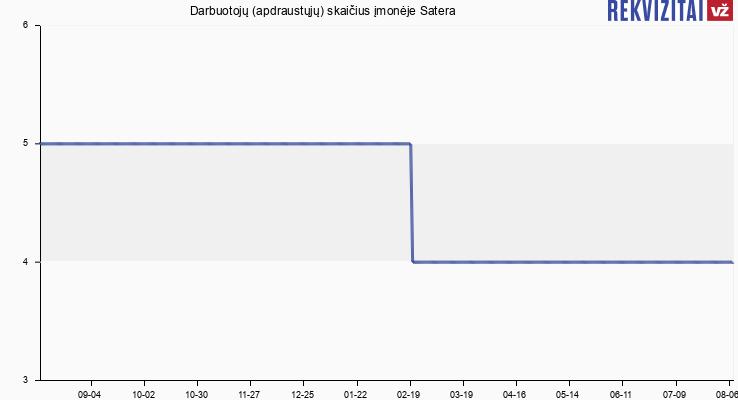 Darbuotojų (apdraustųjų) skaičius įmonėje Satera