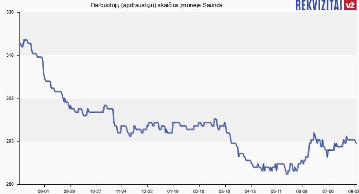 Darbuotojų (apdraustųjų) skaičius įmonėje Saurida