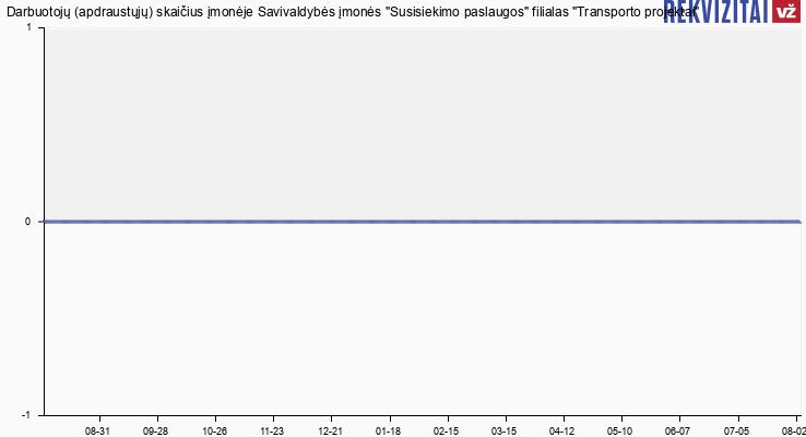 """Darbuotojų (apdraustųjų) skaičius įmonėje Savivaldybės įmonės """"Susisiekimo paslaugos"""" filialas """"Transporto projektai"""""""