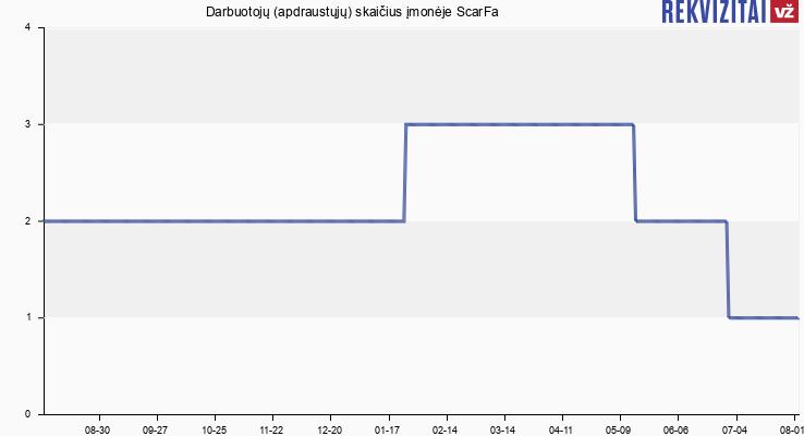 Darbuotojų (apdraustųjų) skaičius įmonėje Scarfa