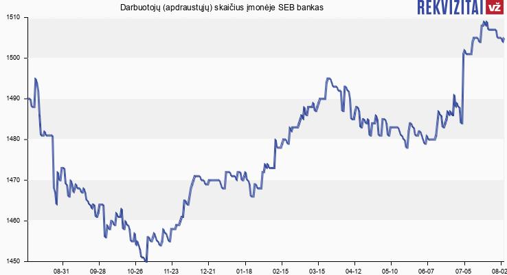 Darbuotojų (apdraustųjų) skaičius įmonėje SEB bankas