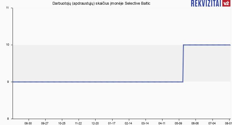 Darbuotojų (apdraustųjų) skaičius įmonėje Selective Baltic
