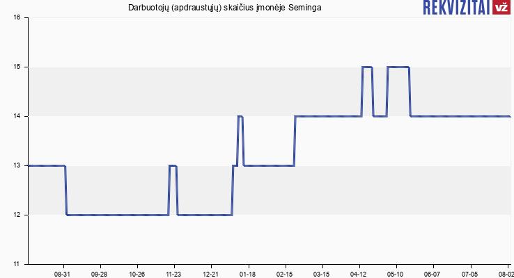 Darbuotojų (apdraustųjų) skaičius įmonėje Seminga