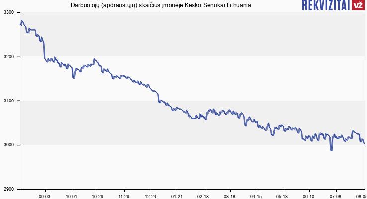 Darbuotojų (apdraustųjų) skaičius įmonėje Kesko Senukai Lithuania