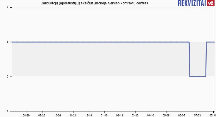 Darbuotojų (apdraustųjų) skaičius įmonėje Serviso kontraktų centras