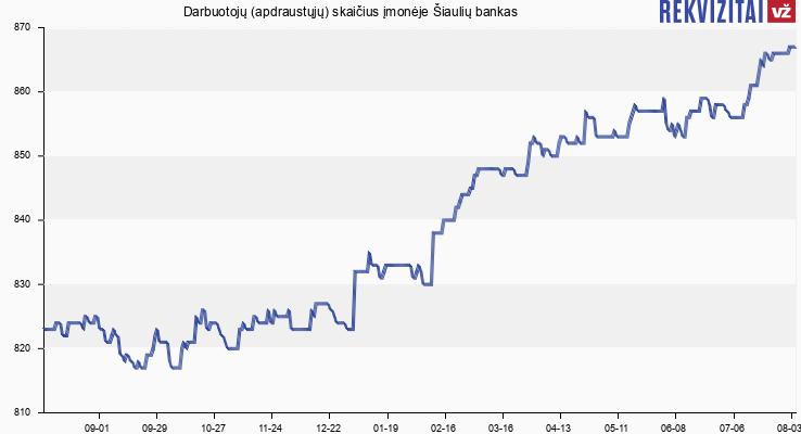 Darbuotojų (apdraustųjų) skaičius įmonėje Šiaulių bankas