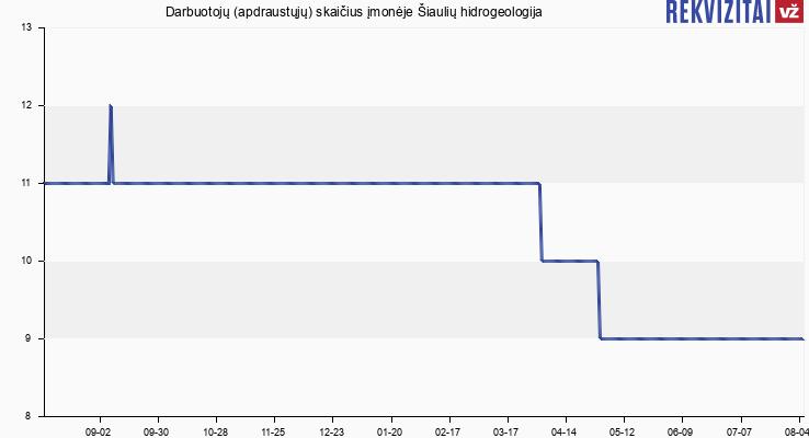 Darbuotojų (apdraustųjų) skaičius įmonėje Šiaulių hidrogeologija