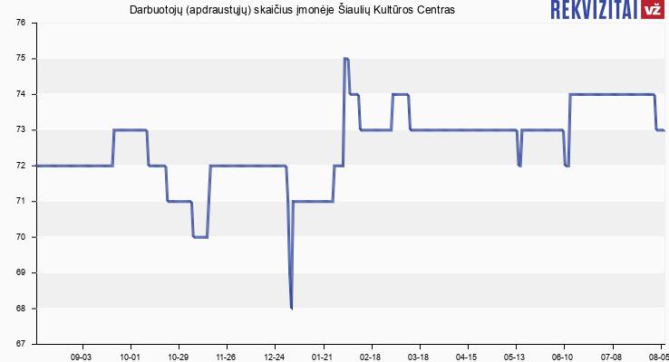 Darbuotojų (apdraustųjų) skaičius įmonėje Šiaulių Kultūros Centras