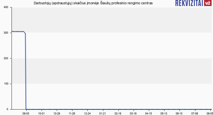 Darbuotojų (apdraustųjų) skaičius įmonėje Šiaulių profesinio rengimo centras