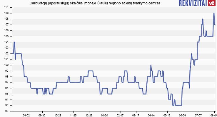 Darbuotojų (apdraustųjų) skaičius įmonėje Šiaulių regiono atliekų tvarkymo centras
