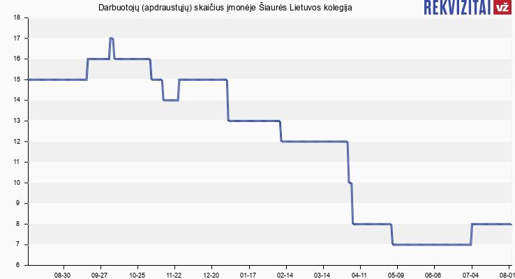 Darbuotojų (apdraustųjų) skaičius įmonėje Šiaurės Lietuvos Kolegija