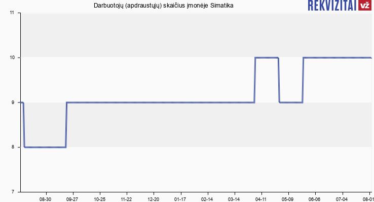 Darbuotojų (apdraustųjų) skaičius įmonėje Simatika