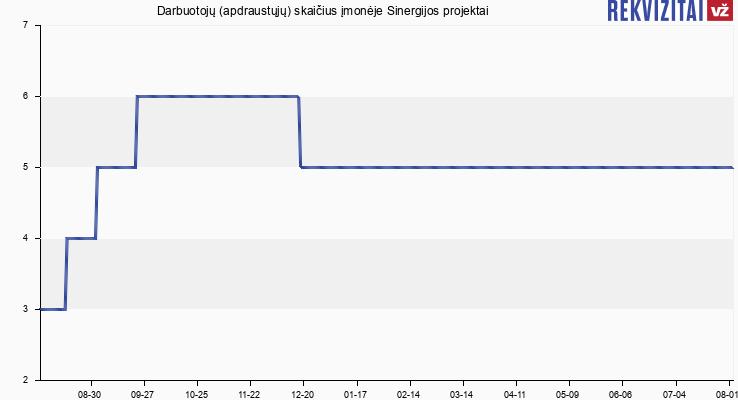 Darbuotojų (apdraustųjų) skaičius įmonėje Sinergijos projektai