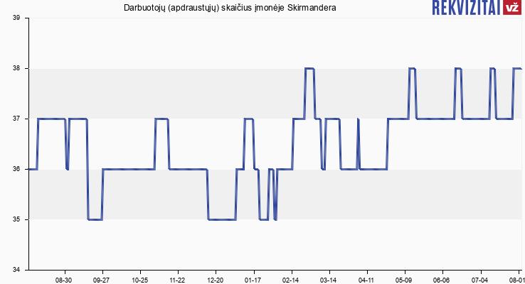 Darbuotojų (apdraustųjų) skaičius įmonėje Skirmandera