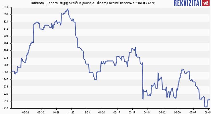 Darbuotojų (apdraustųjų) skaičius įmonėje Skogran