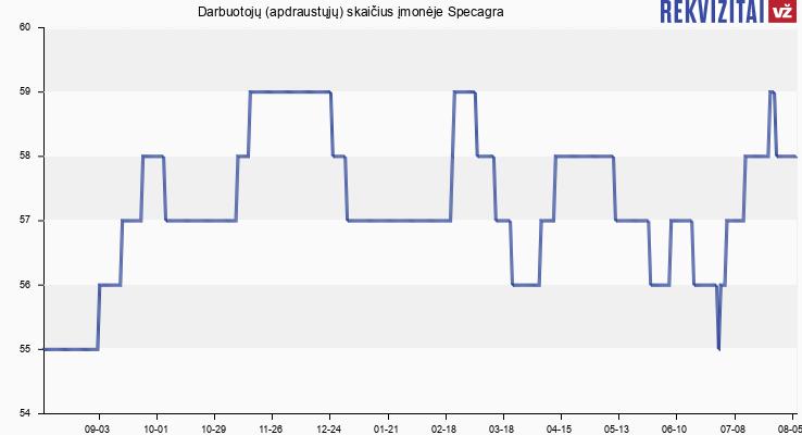 Darbuotojų (apdraustųjų) skaičius įmonėje Specagra