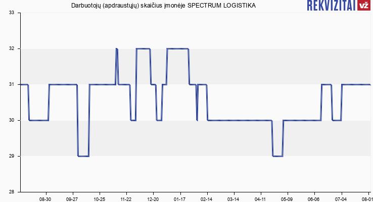 Darbuotojų (apdraustųjų) skaičius įmonėje SPECTRUM LOGISTIKA
