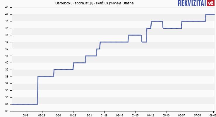 Darbuotojų (apdraustųjų) skaičius įmonėje Statina