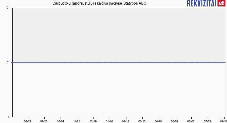 Darbuotojų (apdraustųjų) skaičius įmonėje Statybos ABC