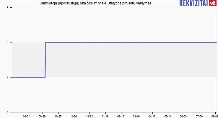 Darbuotojų (apdraustųjų) skaičius įmonėje Statybos projektų valdymas