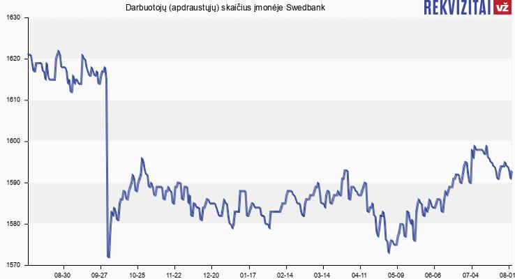 """Darbuotojų (apdraustųjų) skaičius įmonėje """"Swedbank"""", AB"""