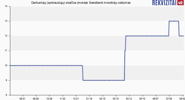 Darbuotojų (apdraustųjų) skaičius įmonėje Swedbank investicijų valdymas