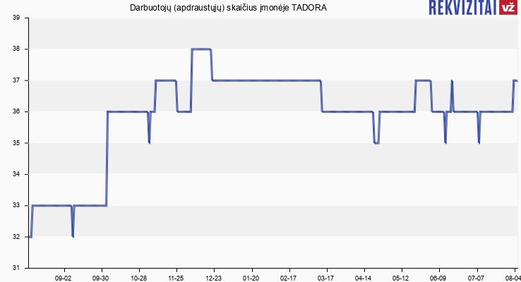 Darbuotojų (apdraustųjų) skaičius įmonėje TADORA