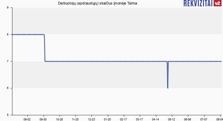 Darbuotojų (apdraustųjų) skaičius įmonėje Talma