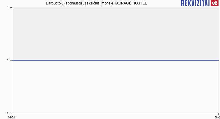 Darbuotojų (apdraustųjų) skaičius įmonėje TAURAGĖ HOSTEL