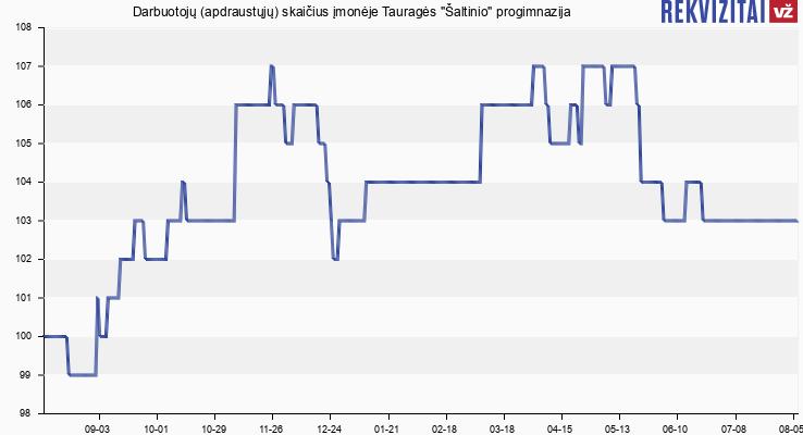 """Darbuotojų (apdraustųjų) skaičius įmonėje Tauragės """"Šaltinio"""" progimnazija"""