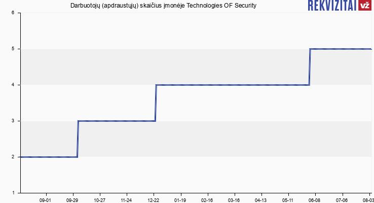Darbuotojų (apdraustųjų) skaičius įmonėje Technologies OF Security