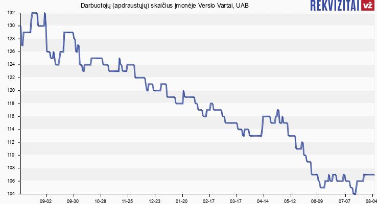 Darbuotojų (apdraustųjų) skaičius įmonėje Verslo Vartai, UAB